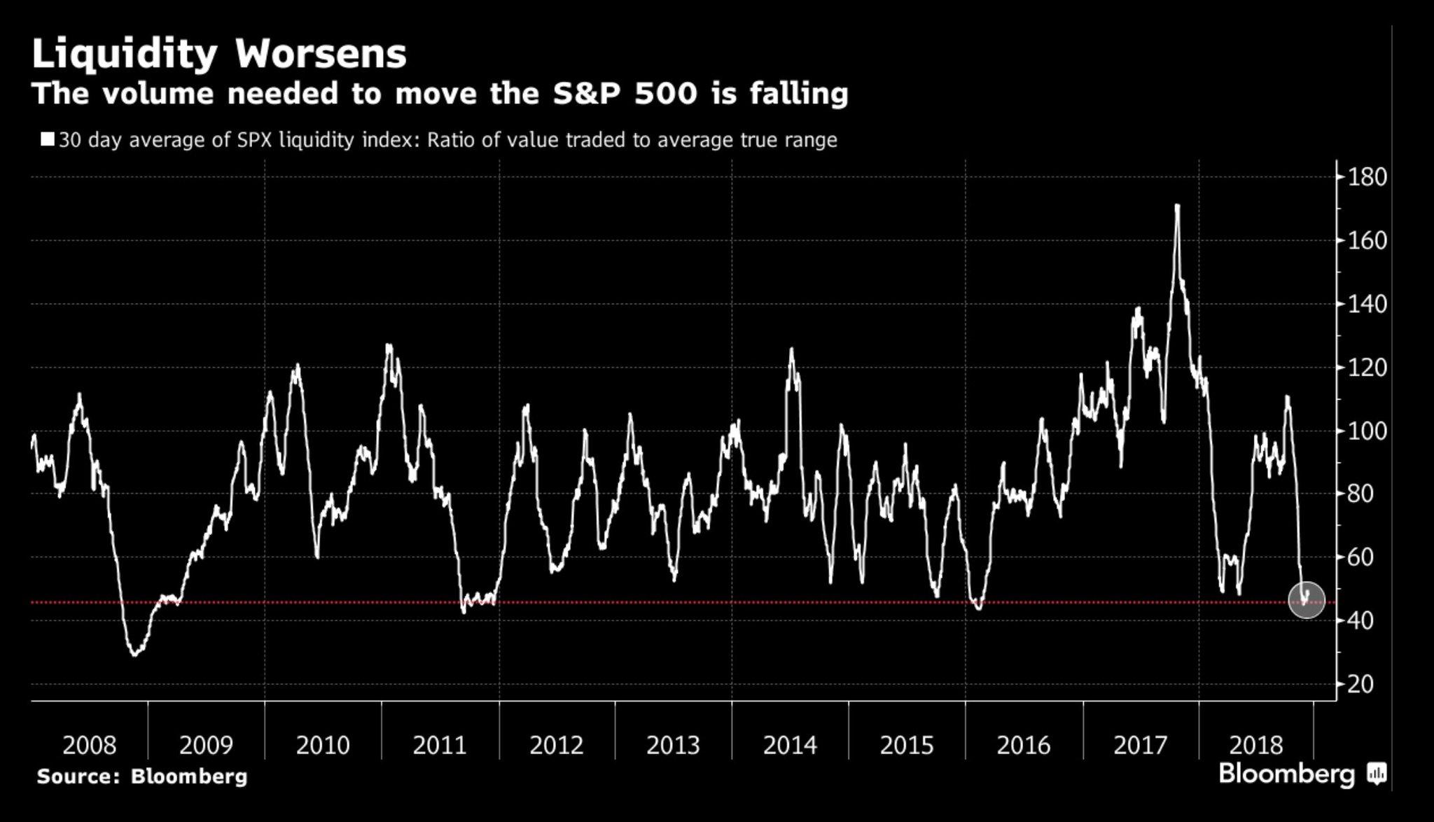 s&p 500 liquidity worsens