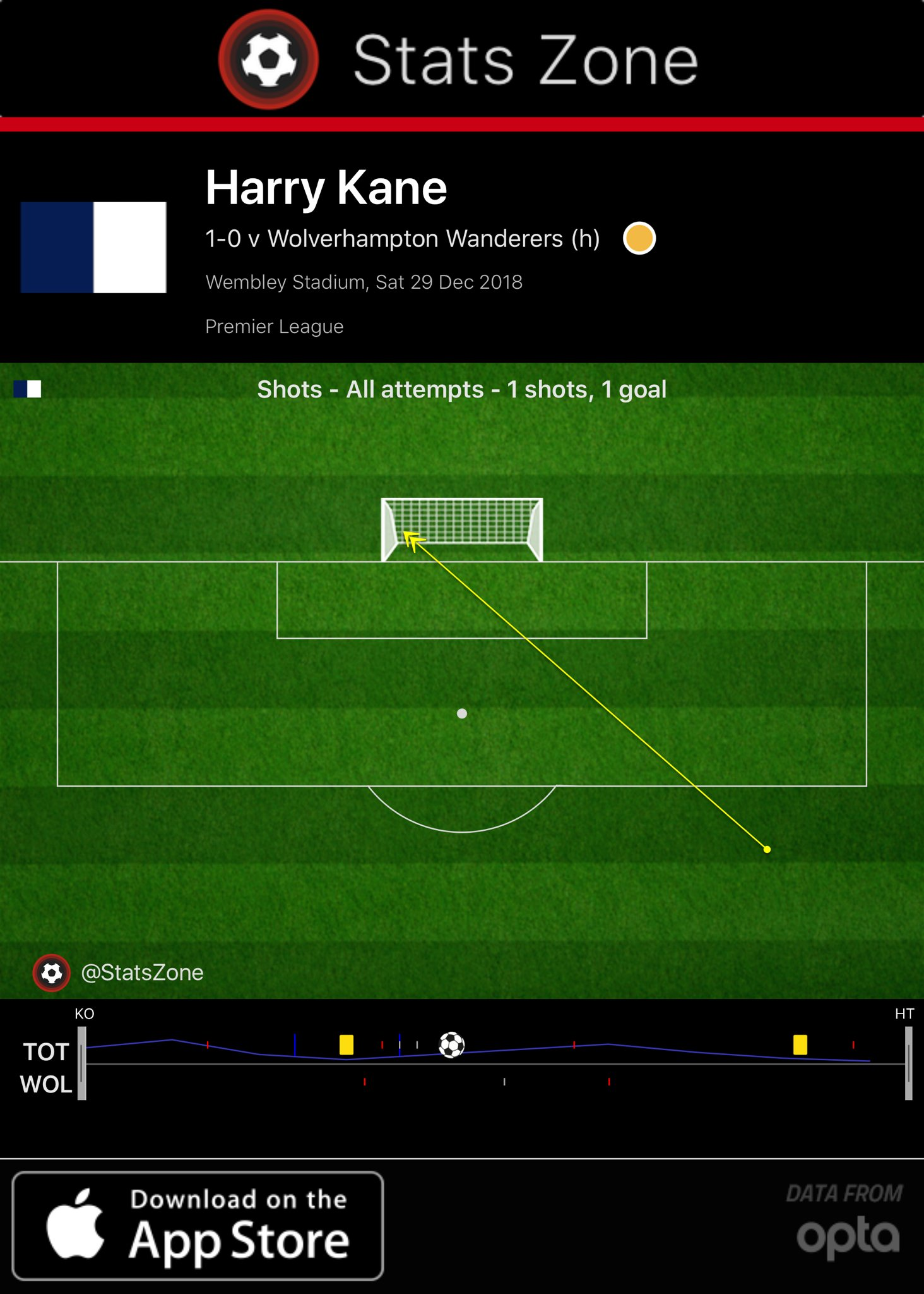"""Stats Zone ⚽️ on Twitter: """"HT - Harry Kane has now been directly involved  in 12 goals in his last 12 Premier League appearances against newly  promoted teams (11 goals, 1 assist)."""