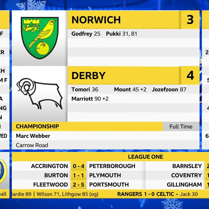 Surely the full-time report of the season!😅  @marcwebber 👏👏👏 #DCFC #NCFC
