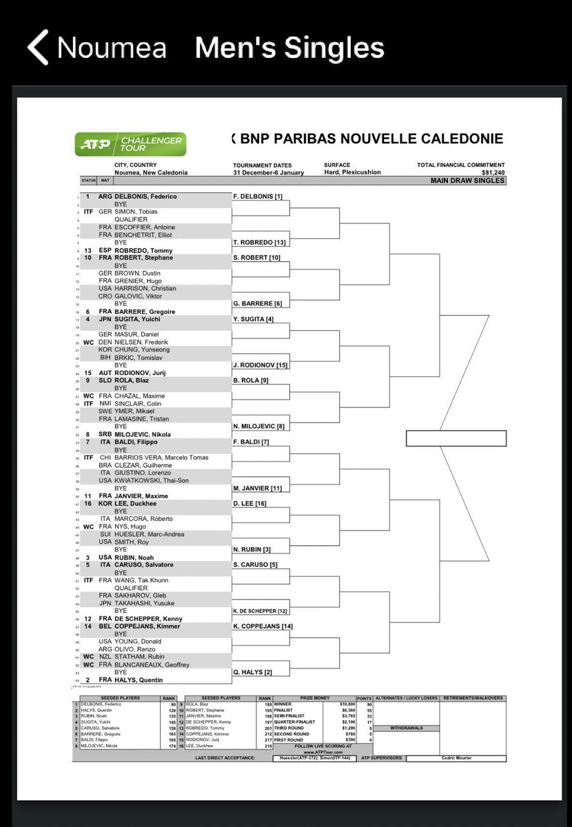 Singles Draw is out for #ATPNoumea @DreddyTennis will face Hugo Grenier in first round.