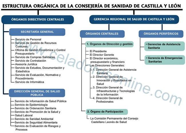 Organigrama Actualizado de la Consejería de Sanidad de Castilla y León... DvpqOeuW0AANGc6