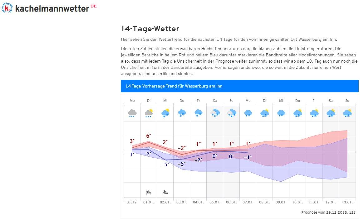 T3bis5 On Twitter Wetter Prognose Wasserburg Am Inn Httpst