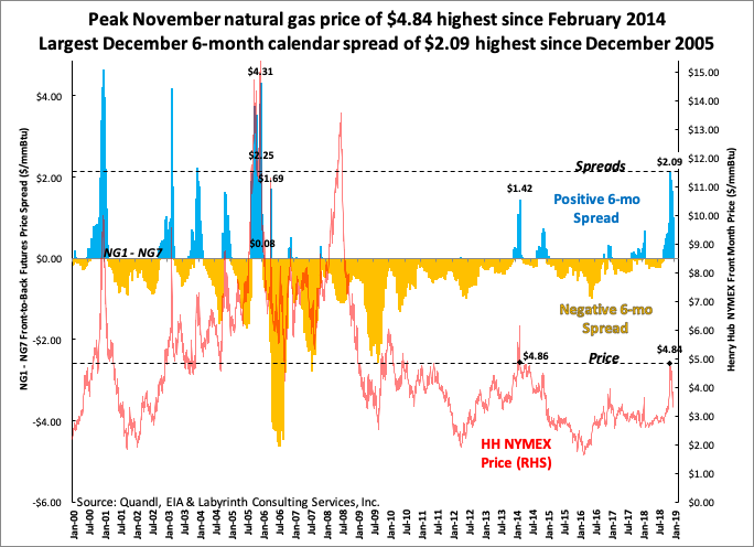 Art Berman On Twitter Peak November Natural Gas Price Of 4 84