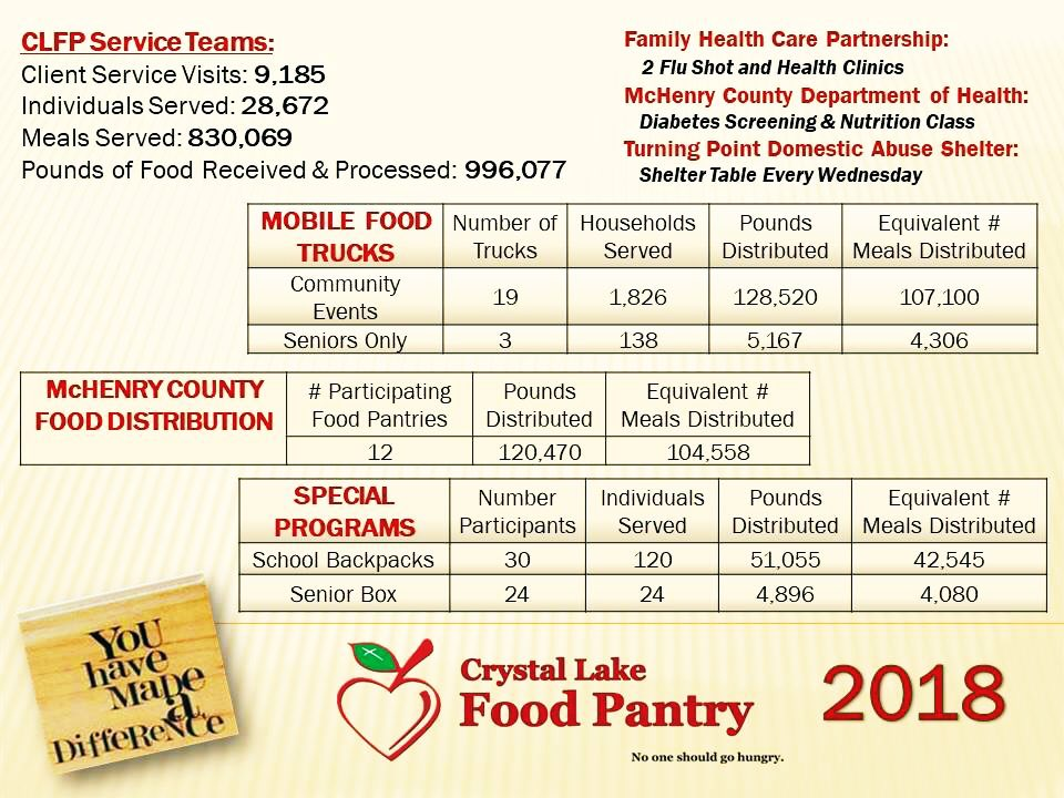 C L Food Pantry At Clfoodpantry Twitter