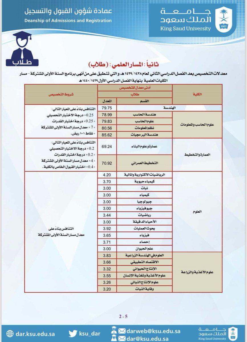 حساب النسبة المركبة لجامعة الملك سعود