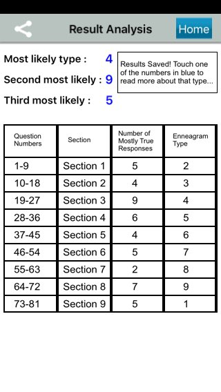 It's always fun to go back and take the @EnneaApp test and see how things can shift over time. What's your #Enneagram personality type?