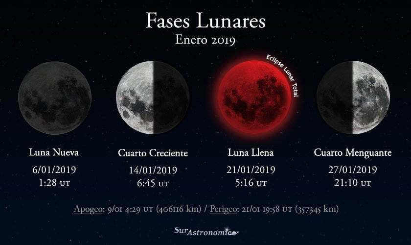Fases lunares para enero de 2019. Este mes tendremos un eclipse ...