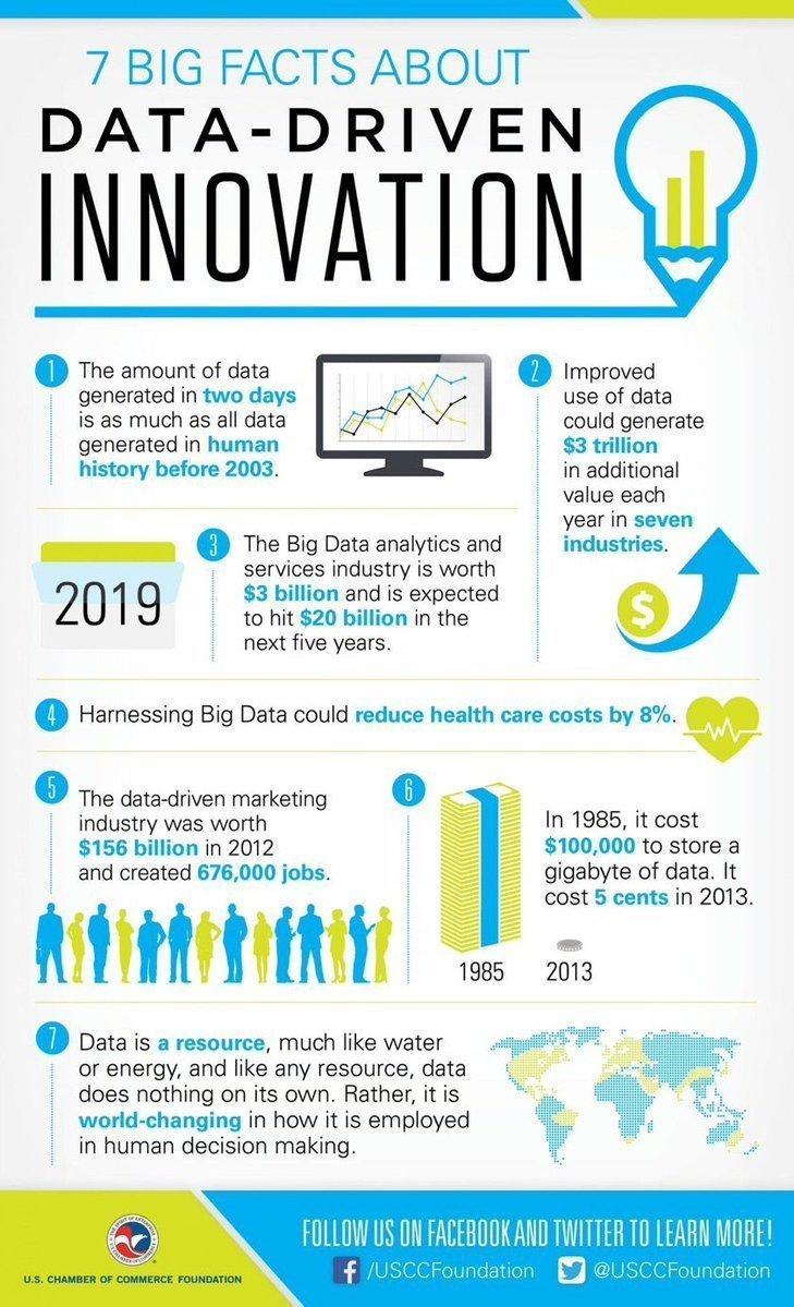 7 BIG Facts About Data-Driven #Innovation [#Infographic] #DeepLearning #KSQL #MQTT #IoT #Sensor #BigData #Analytics #MachineLearning #DataScience #AI #IIoT #RStats #TensorFlow #Java #JavaScript #ReactJS #VueJS #GoLang #CloudComputing #Serverless #DataScientist #100daysofcode #se https://t.co/LIQbF85naU