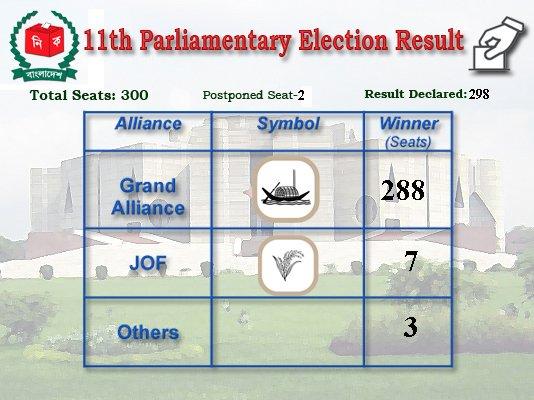 11th Parliament Member List Of Bangladesh
