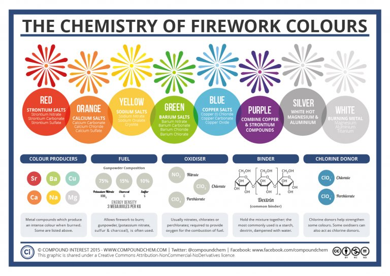 Compound Interest On Twitter The Colours Of Newyears Fireworks