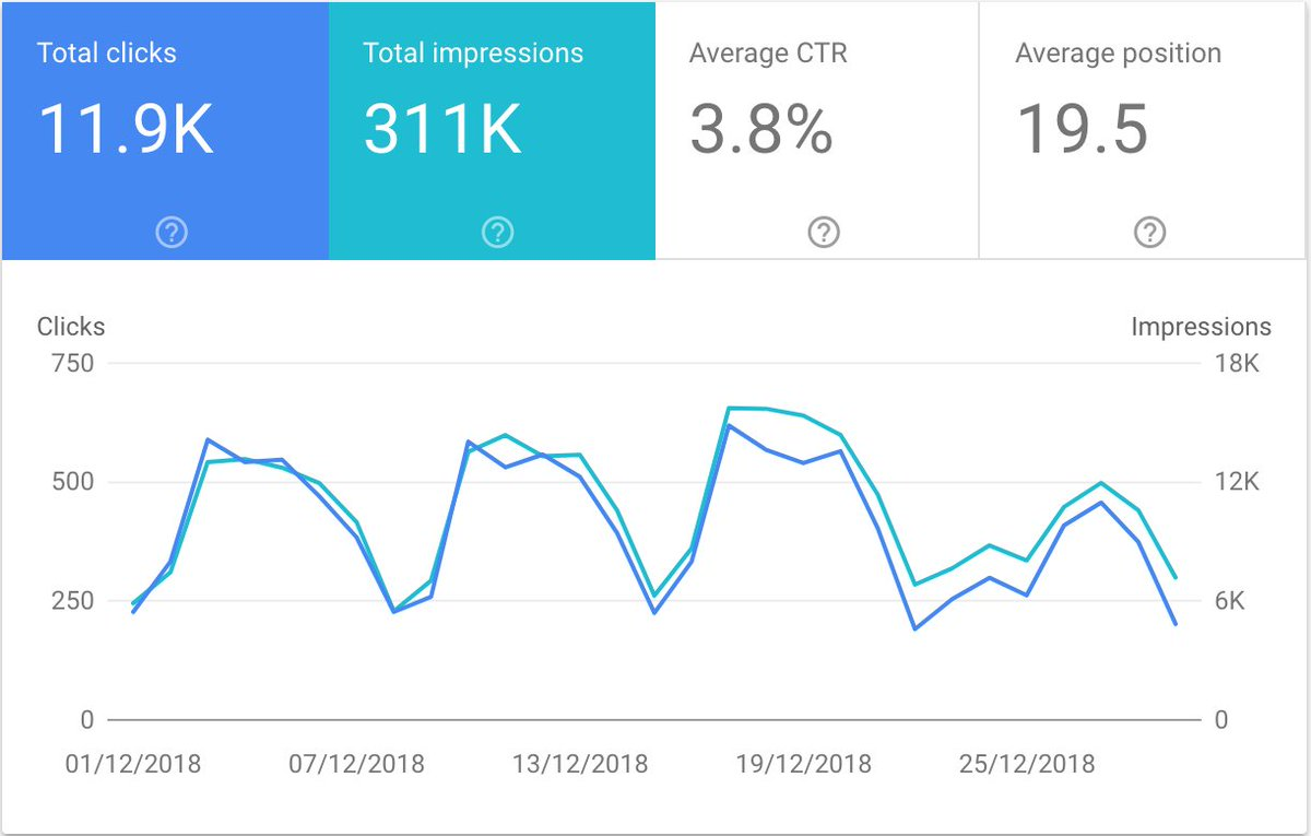 Search traffic December 2018