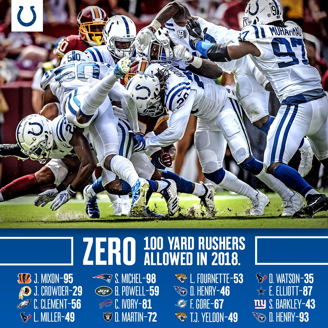 RT for that DEFENSE in 2018!  ZERO 100-yard rushers allowed this season.