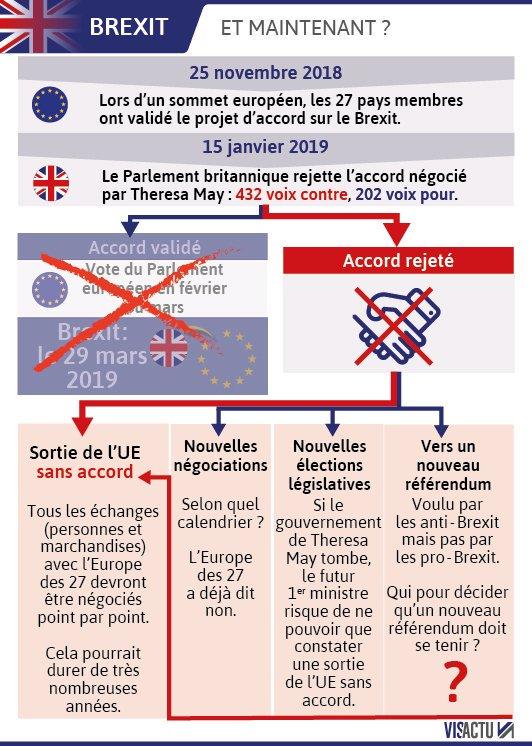 #Brexit : les députés britanniques ont massivement rejeté, par 432 voix contre 202,l'accord de divorce conclu par Theresa May avec l'Union européenne.  Un vote historique à 73 jours de la date butoir officielle. Correspondances de Londres et Bruxelles. https://t.co/PQElcxWgcm