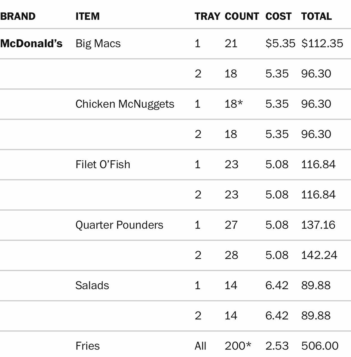 The table graphic and the breakdown of what it cost President Trump to buy the fast food for the Clemson team is the best journalism of 2019. Nice work by @pbump & the Washington Post.