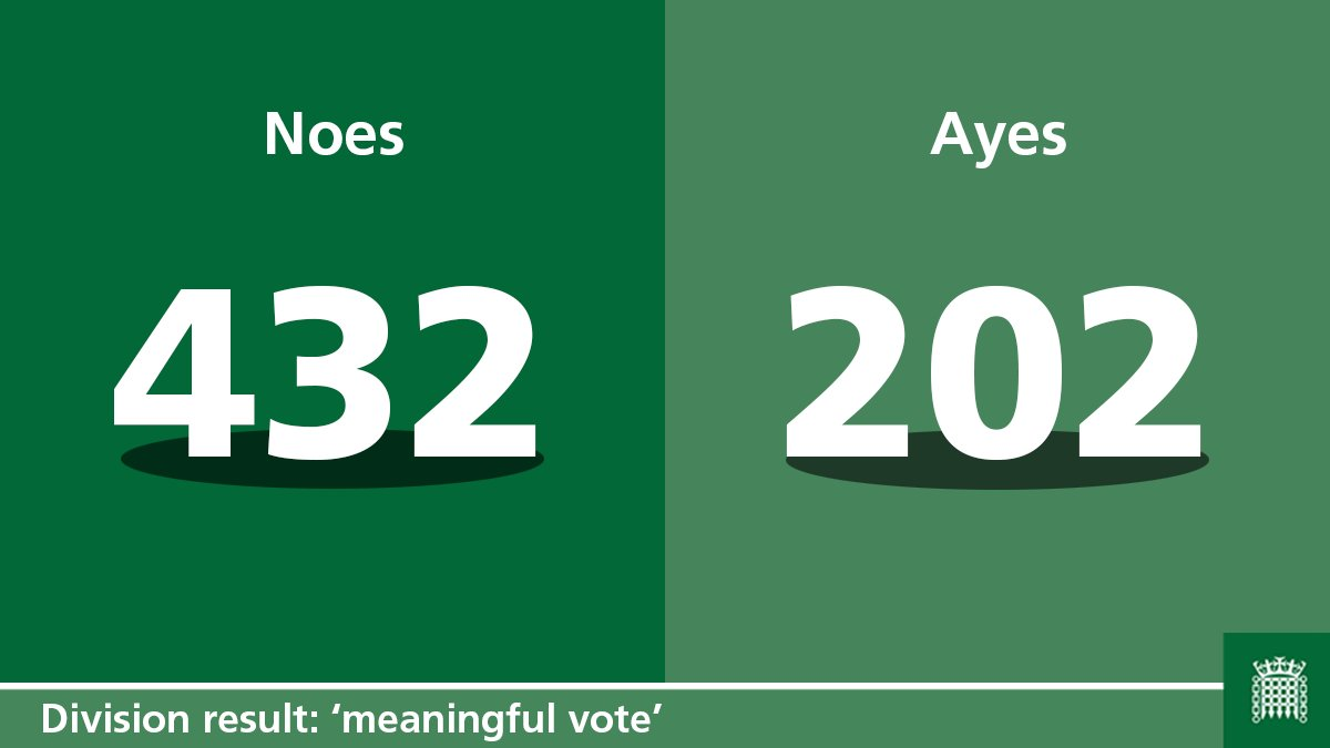 GOVERNMENT DEFEAT: The House of Commons has rejected the Government&#39;s #BrexitDeal in the #MeaningfulVote.  The Commons voted 432 to 202 - a majority of 230. #BrexitVote<br>http://pic.twitter.com/iSyyyqCJ4a