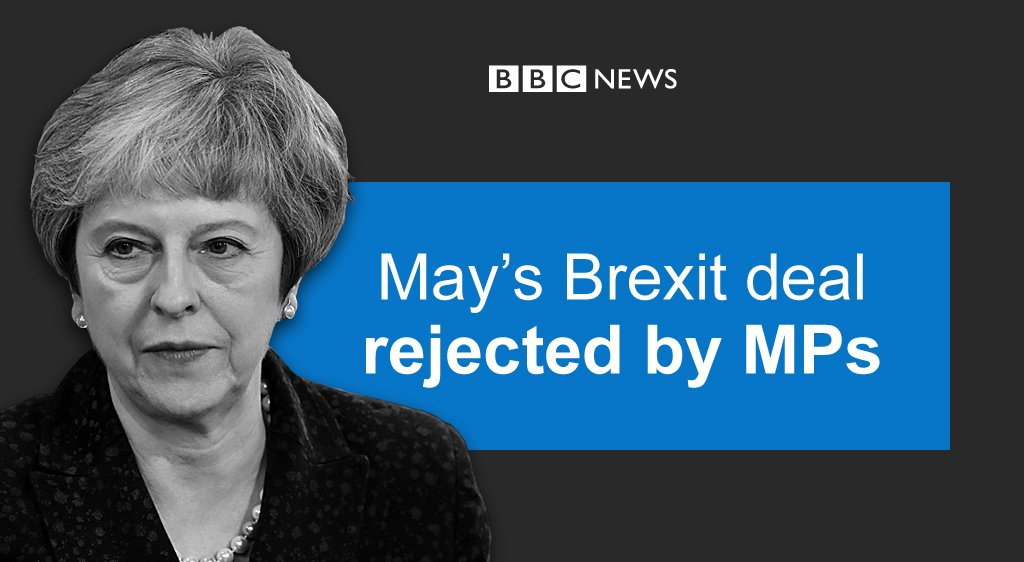 UK PM Theresa May loses MPs' #BrexitVote on her deal by 432 votes to 202 - the biggest government defeat since 1924  Latest: https://t.co/JXfWlrujXU