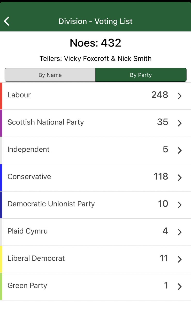 My word. 118 Tory MPs voted against their PM