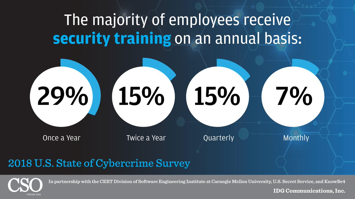 Idg On Twitter Video Based Security Awareness Training Courses Were Reported To Be The Most Popular For Organizations Learn More About Security Training Methods Https T Co Qiqf0jjzga Csoonline Cert Division Secretservice Knowbe4 Https T Co