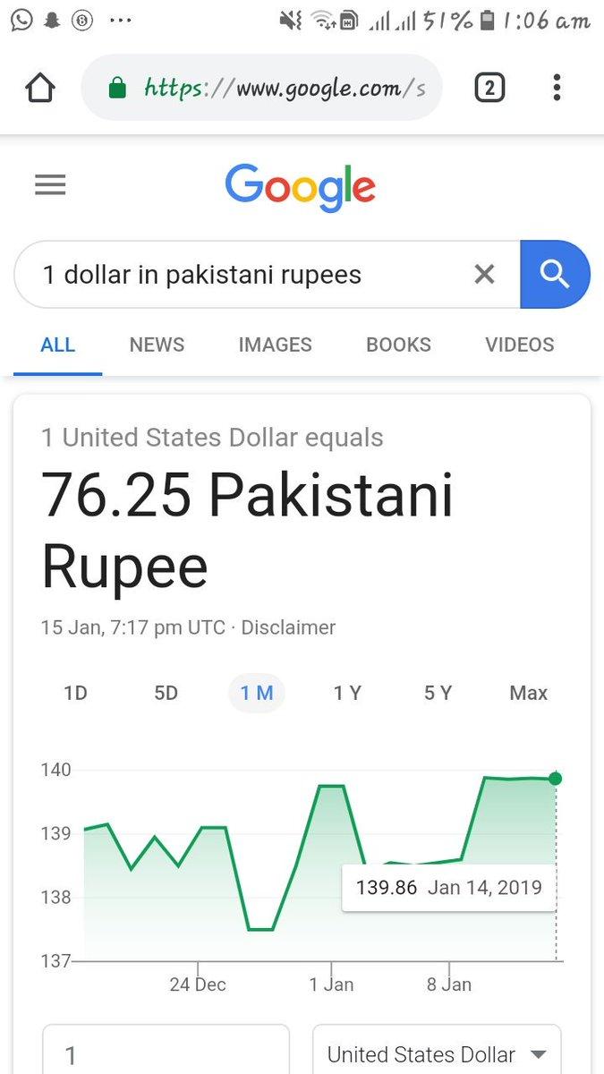 Dollarindex Dollars Ru Stanru Dollartoru Google Donaldtrump Imrankhanprimeminister Stanzindabad Usa Us