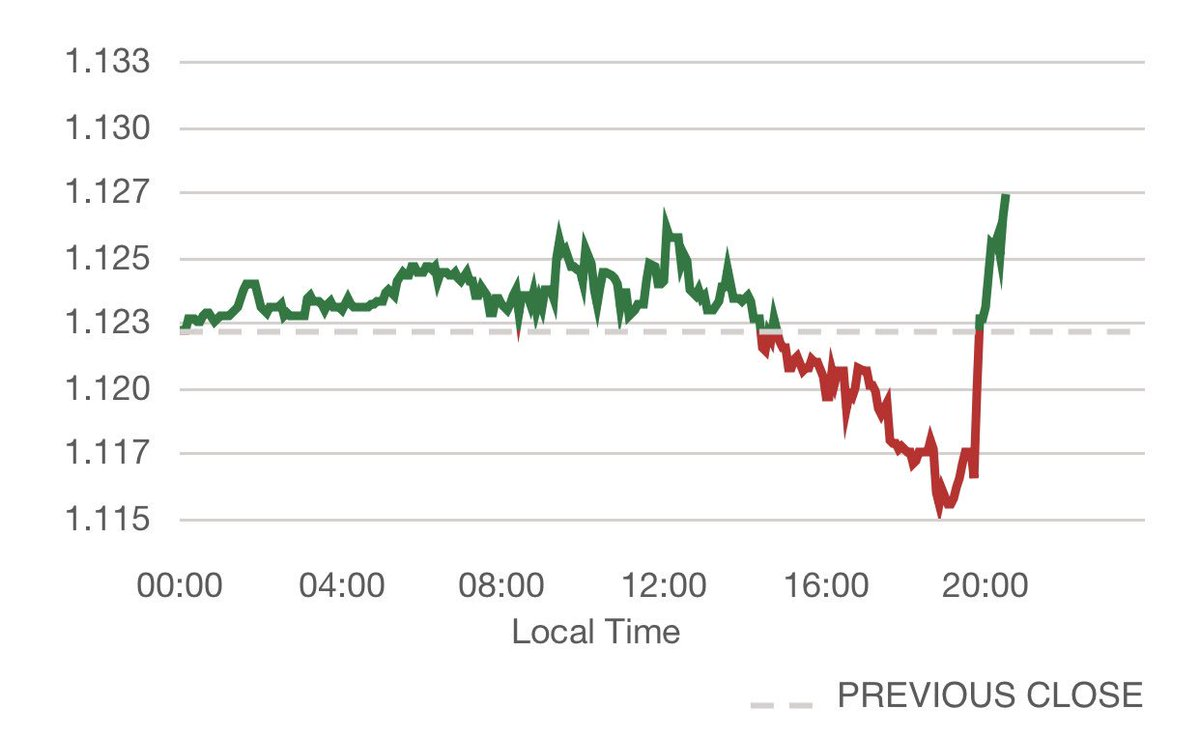 Theresamay Goes Down To Historic Defeat And Pound Surges Against Euro Brexit Pic Twitter Otdbean2vl