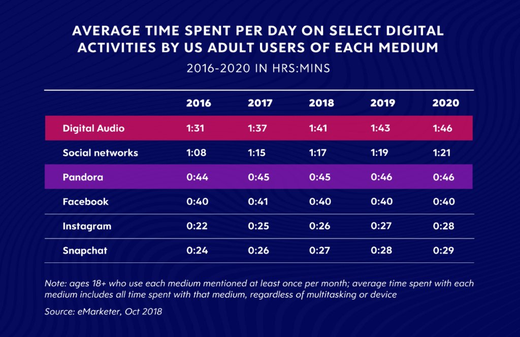 Want to hear something crazy? People spend more time with digital audio than they do on social media. Read more on why digital audio is a must-buy in 2019: https://t.co/NxvLTuGBev