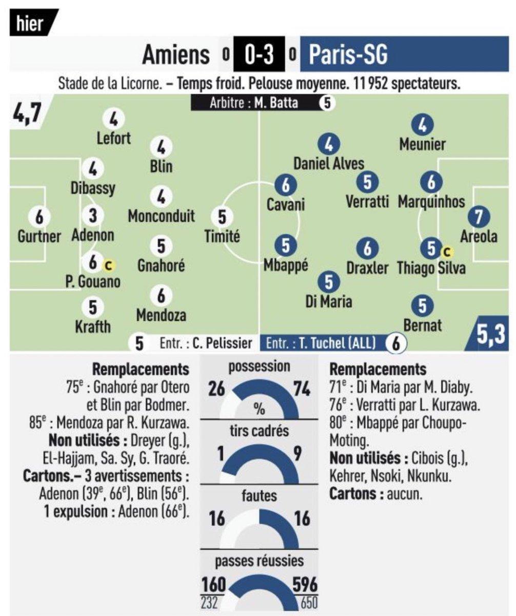 L'Equipe & Le Parisien's Amiens 0-3 PSG player ratings. #ASCPSG