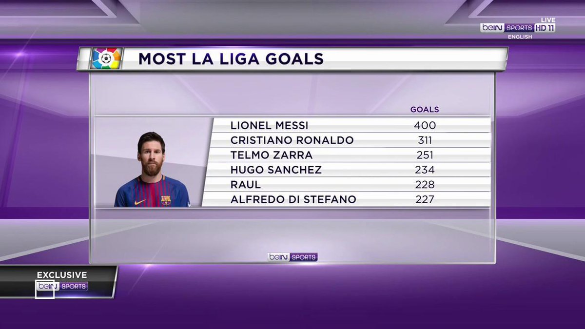 Is #Messi the 🐐? #LaLiga #beINLiga #Barca #TheClub