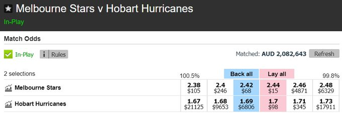 The top of the ladder @HurricanesBBL are away to a @StarsBBL side desperate to get their campaign back on track. Hurricanes are batting first and are starting as strong favourites on the Exchange. Stars will need an early wicket! Market: #GWTG #BBL08 Photo