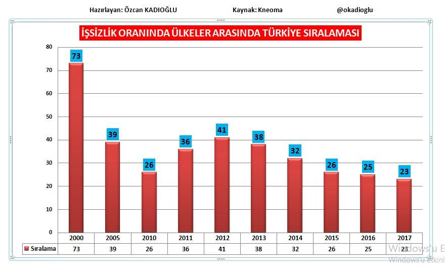 özcan Kadioğlu On Twitter Yillara Göre Türkiye ülkeler