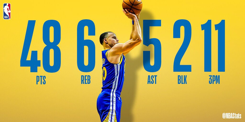 Steph Curry pours in 11 triples, 48 PTS, helping the @warriors come away victorious on the road! #SAPStatLineOfTheNight <br>http://pic.twitter.com/fmUtHIzJpe