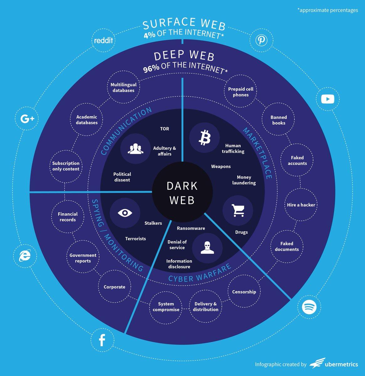 Tor darknet deep web gidra скачать хороший тор браузер gydra