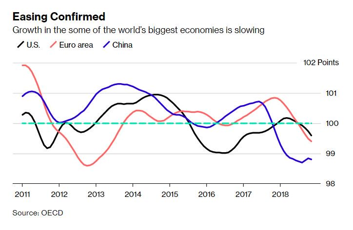 The world's biggest economies are moving deeper into a slowdown https://t.co/L5EtUkn3pN https://t.co/TzN4LfzXTL