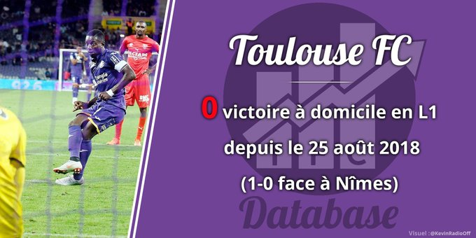 📊 Le @ToulouseFC reste sur une série de 7 matches de @Ligue1Conforama consécutifs sans victoire à domicile (3 nuls, 4 défaites). Une première depuis décembre 2015 - février 2016 (série de 7 matches aussi). #TFCRCSA Photo