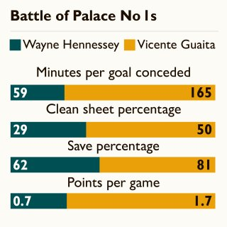 Wayne Hennessey was brought on to replace Vicente Guaita when Palace were 1-0 up against Watford on Saturday (before losing 2-1) - and our chart suggests Roy Hodgson is right to prefer the Spaniard in goal. #CPFC #CRYWAT  https://www.thetimes.co.uk/article/wayne-hennessey-fuels-fans-anger-after-performance-against-watford-crcw0v5rx?utm_medium=Social&utm_source=Twitter#Echobox=1547457709…