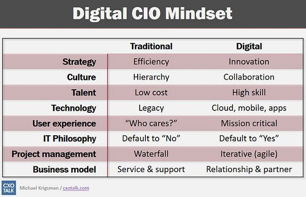 How CIO and IT department must evolve to stay relevant in the digital age http://zd.net/1SrycBe   #DigitalTransformation Strategy Leadership
