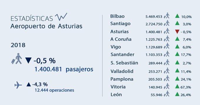 ⚠️ESTADÍSTICAS 2018⚠️ EL año en el que la red de aeropuertos @aena alcanza récords históricos de El aeropuerto de #Asturias es el único aeropuerto de todo el norte que perdió pasajeros en 2018. Foto