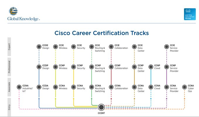 #MondayMotivation #MotivationMonday Your path to Cisco certification just got simpler with training from Global Knowledge. Photo