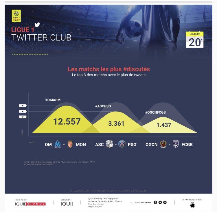 J20 #L1 sur #Twitter via @IQUII  Matchs les + discutés: #OMASM > #ASCPSG > #OGCNFCGB Mentions comptes: @OM_Officiel > @AS_Monaco > @RudiGarcia Mentions joueurs: @KMbappe > @ECavaniOfficial = @lopezmaxime1  Engagements clubs: @AmiensSC > @RCSA > @AS_Monaco