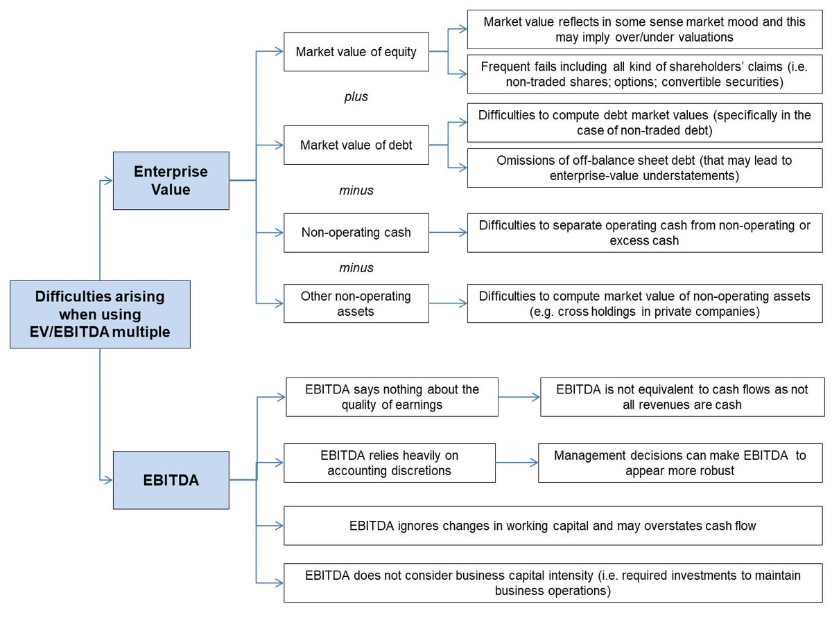 Ebitda Multiple Valuation
