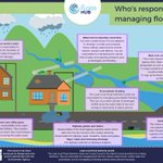 Who is responsible for managing the different types of #flood risk? Learn more with @nwgrnd_Flood's resource here: https://t.co/70oXtsRece  #FloodAware #FloodRisk