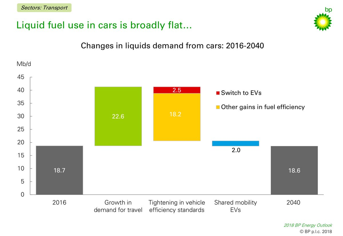 test Twitter Media - #Shared, #Autonomous #Electric Vehicles will help drive to #PeakOil before 2040  🔘 2bn passenger cars by 2040 [today x2] 🔘 320m EVs by 2040 (30% of #passenger-car km) 🔘 Impact of EVs on overall #Oil demand is relatively small 🔘 #Efficiency gains trump savings by #EV use https://t.co/T0YclVNQ8P