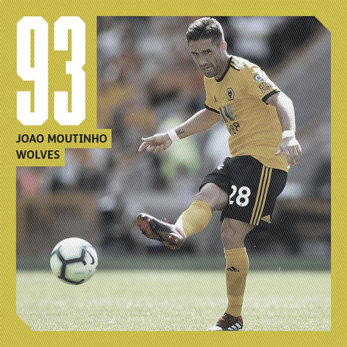 9⃣3⃣ 🇵🇹 João Moutinho 🔄 Monaco - #Wolves 📅 2018 💸 £5M Even at the age of 32, the Portugal international adds a vital creative force and his seniority complements Ruben Neves's youth perfectly. Photo