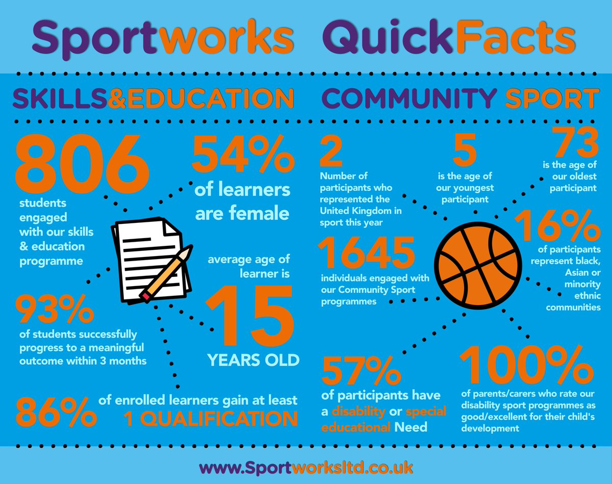 SportWorks photo
