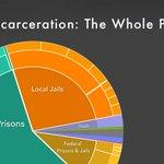 Image for the Tweet beginning: The U.S. incarcerates 2.3 million