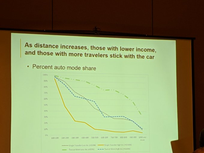 Interesting but not surprising. Source:1995 ATS data. And we really need a new long distance travel survey. #TRBAM Photo