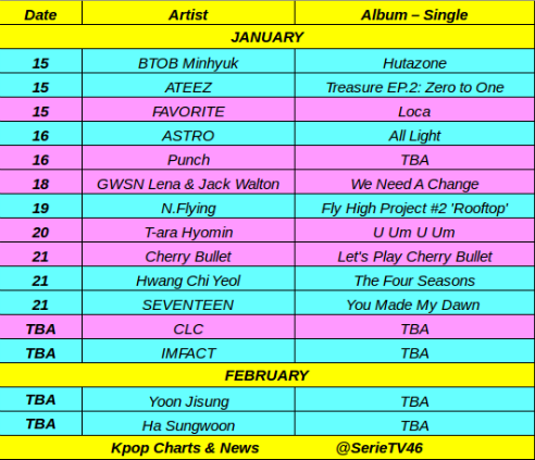 Kpop Charts