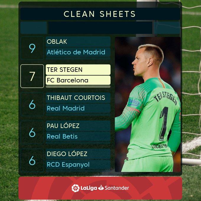 ✋📛🤚 @mterstegen1 has kept 5 clean sheets in his last 6 #LaLigaSantander can he catch Jan Oblak? Foto