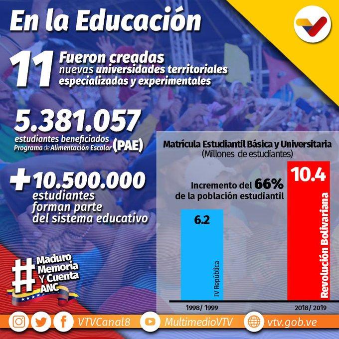 Gobierno Nacional ha creado 11 nuevas universidades territoriales especializadas y experimentales #MaduroMemoriaYCuentaANC @Suelos_Vzla @maryalex98 Photo