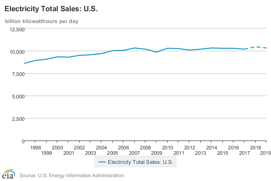 The US likely used a record amount of electricity in 2018.  https://bit.ly/2MazqlE