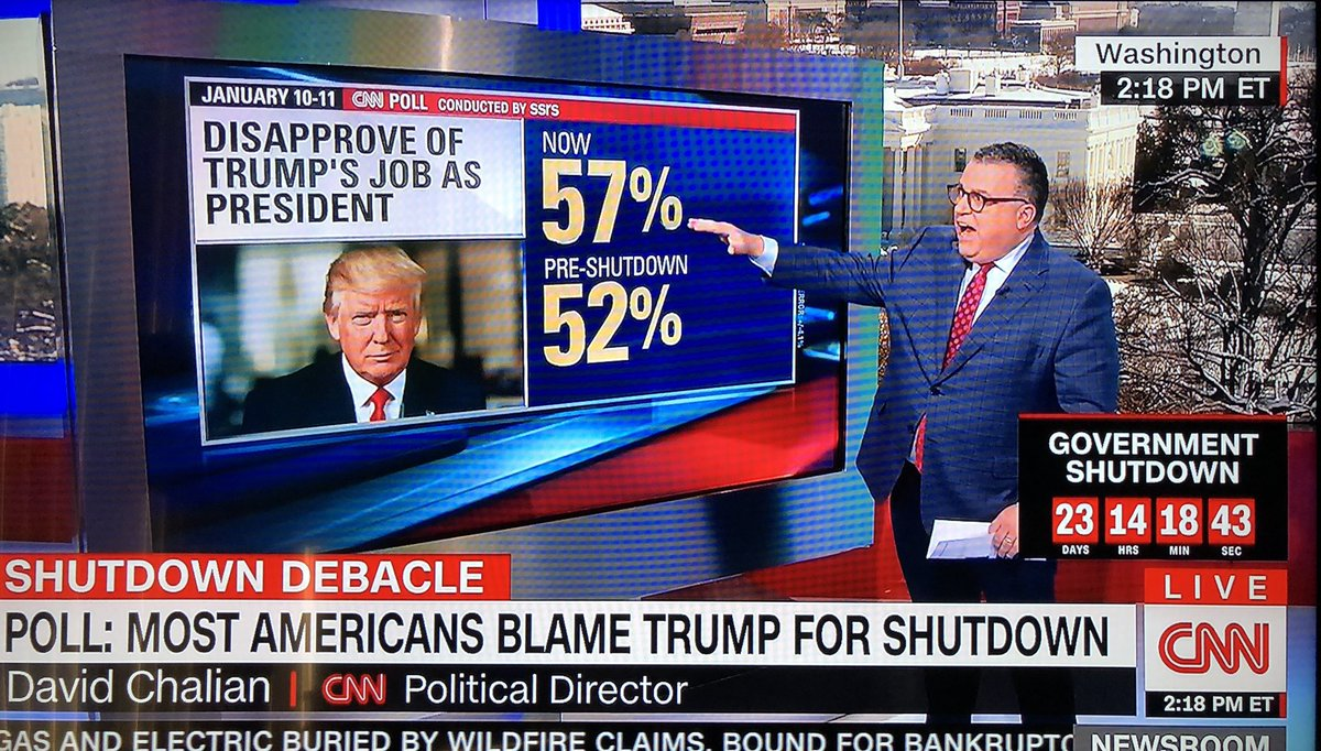 @realDonaldTrump's DISAPPROVAL rating hits 57%, the highest ever for Trump.  Trump is stuck. If he caves on his stupid wall, his #racist base will turn on him. If he continues his #TrumpShutdown, his support from independents and more moderate @GOP will crater.  #ImpeachTrump <br>http://pic.twitter.com/fAImZ9znO6